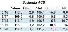 Baskonia ACB point differential