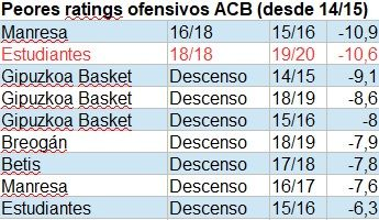 Ratings ofensivos ACB